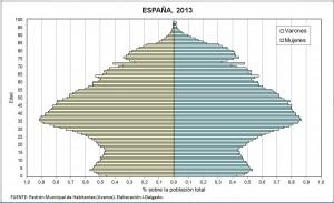 piramide-de-espana-2013